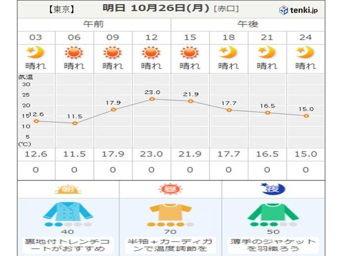 関東以西は秋晴れ続く