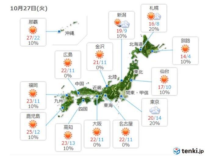あす27日も九州~近畿を中心に朝と日中の気温差大きい
