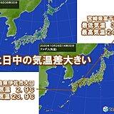 朝と日中の気温差大 九州南部ではその差20℃以上も