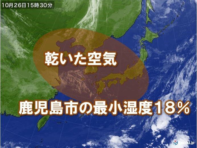 鹿児島で最小湿度10%台 9月以降全国で最も低くなる