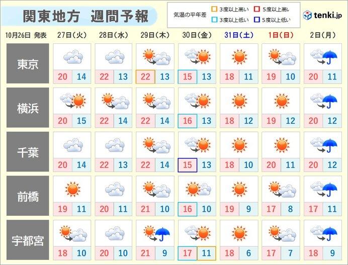 関東は気温の変化に注意