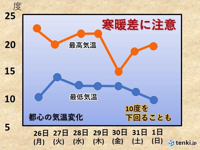 関東 寒暖差注意 12月上旬並み寒気 都心10度を下回る可能性も
