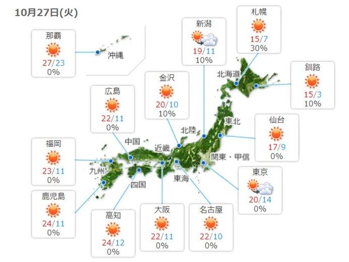 27日 秋晴れ 関東と東北日本海側を中心に雲が広がりやすい