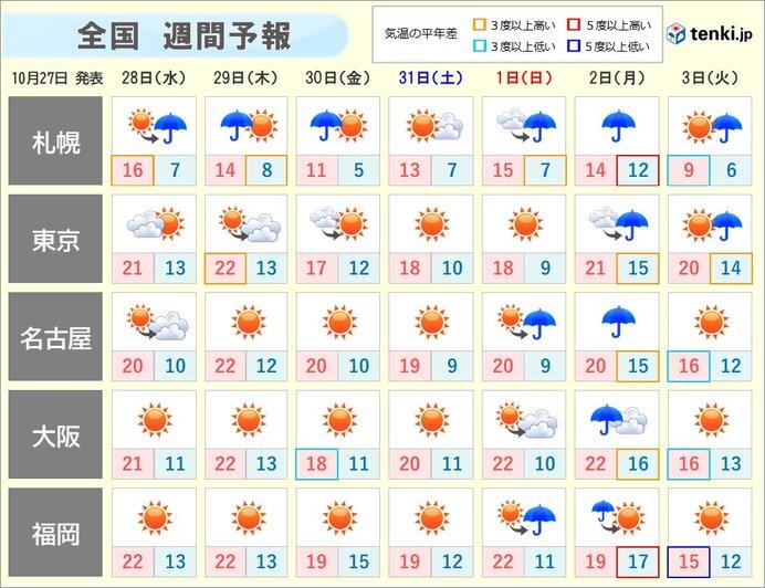 週間 北陸以北はたびたび冷たい雨 関東以西も朝の冷え込み次第に強まる