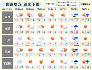 関東地方 週の後半は気温の変動大 土日の朝は厚手の上着が必要に
