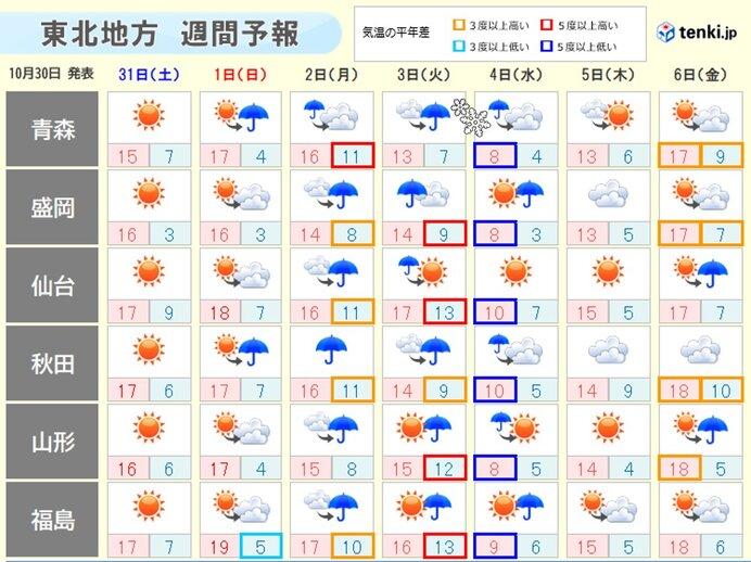 東北 3日(火)頃は青森で初雪の可能性 タイヤ交換はあすがオススメ
