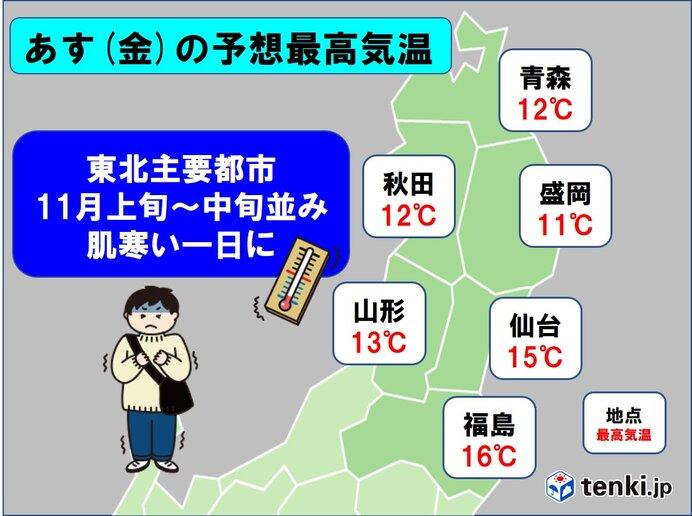 あす(金)予想最高気温は11月上旬~中旬並み 肌寒い一日に