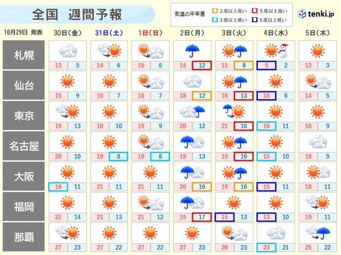 週間 季節が大きく前進 来週にかけて寒気が2度 北海道は積雪か