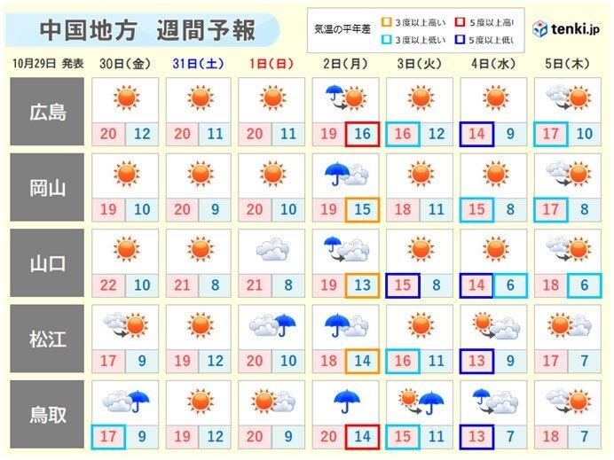 中国地方 来週にかけて一段と季節が進む