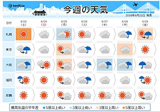 週間 土砂降りの所も 沖縄梅雨明けか