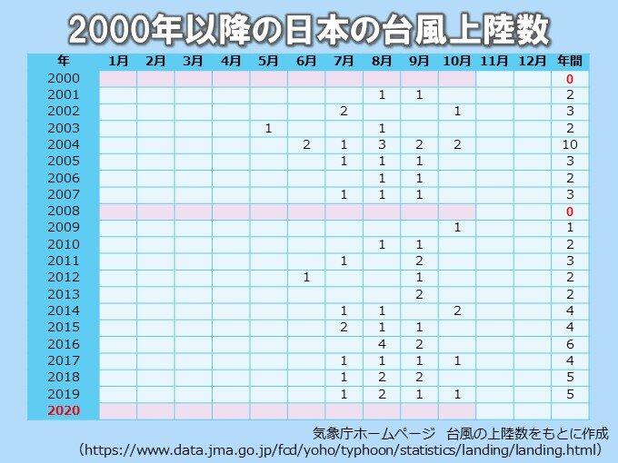 2020年は10月までに台風の上陸なしの見込み 2008年以来