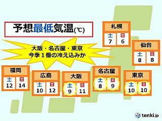今夜から 急な寒さに注意 東京・名古屋・大阪など「今季最も寒い朝」か