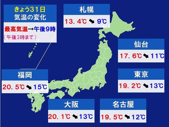 夜の気温 日中より5℃以上下がる所も