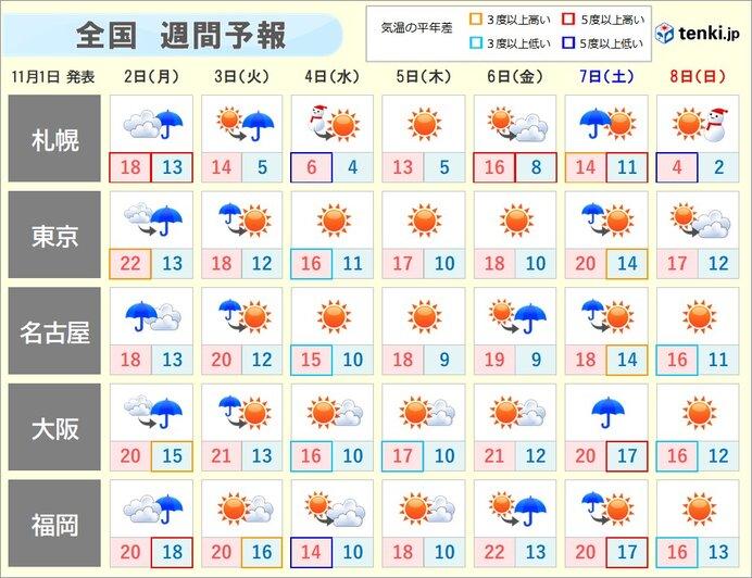 週間 広く雨のあと寒気流入 北海道は平地で雪も 関東以西も北風冷たく
