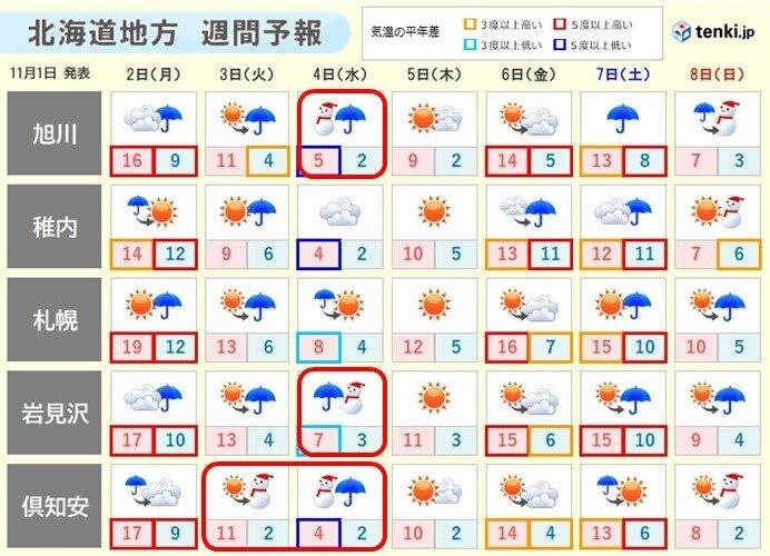 北海道 3日から4日は初雪がいきなり積もる恐れも