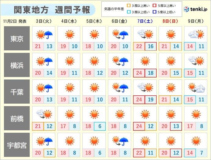 天気 10 予報 かかん