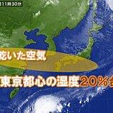 東京都心の湿度20%台に およそ5か月ぶり