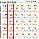 関東 「立冬」過ぎても「夏日」に迫るほど 週明けは一気に気温急降下