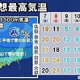 来週前半にかけ列島各地で気温乱高下! 装い一変冬景色に