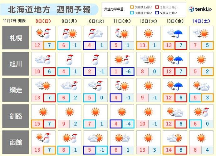 北海道 暖かさ一転 来週は真冬日か