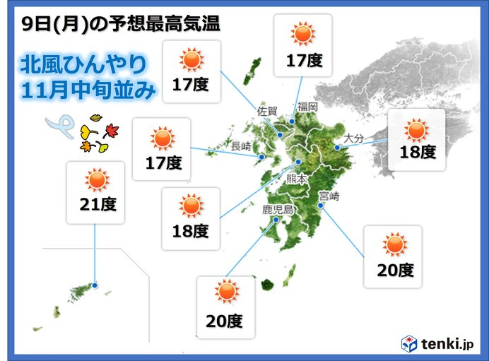 九州 北風ひんやり 今週後半は季節が後戻り