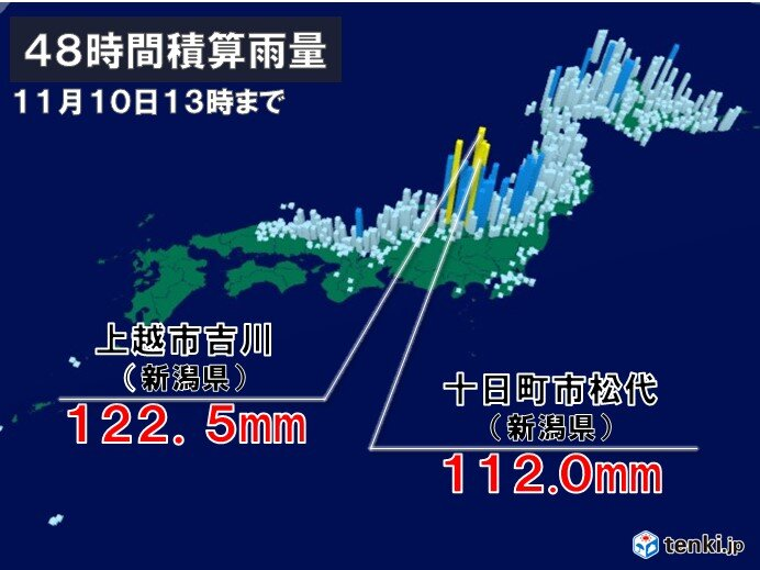 北海道の日本海側~北陸 降水続く 新潟県で100ミリ超 土砂災害に警戒