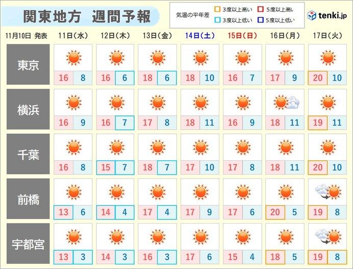 関東 木曜・金曜の朝は5度前後の冷え込みに 紅葉の色づき進む