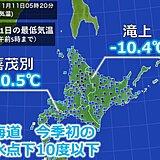 北海道 今季初の氷点下10度以下に