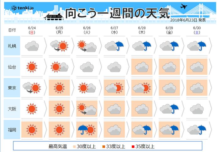 梅雨の中休みに潜む危険 来週はうだる暑さ