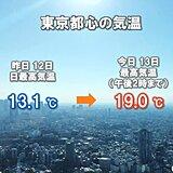 13日 各地で冷え込み和らぐ 日中は札幌でも5日ぶりに気温2桁に