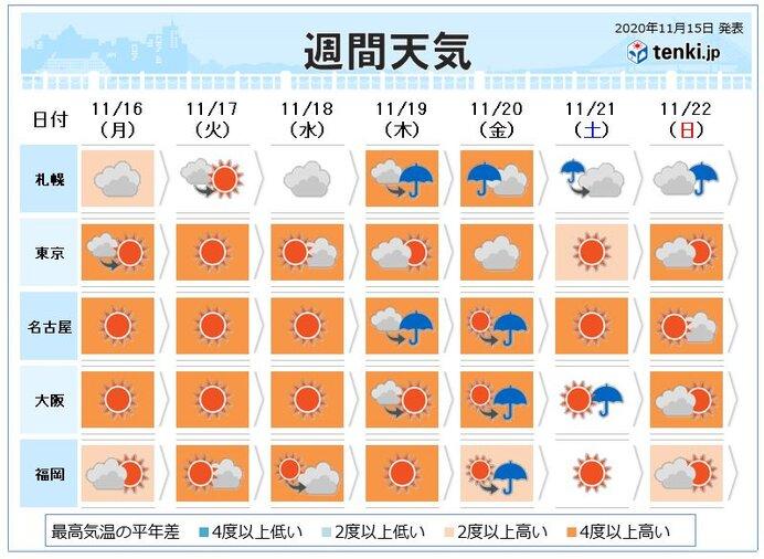 今週天気 季節の歩みは遅く 暖かい日が続く