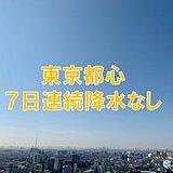東京都心 7日連続降水なし 11月では6年ぶり 湿度も低く乾燥注意