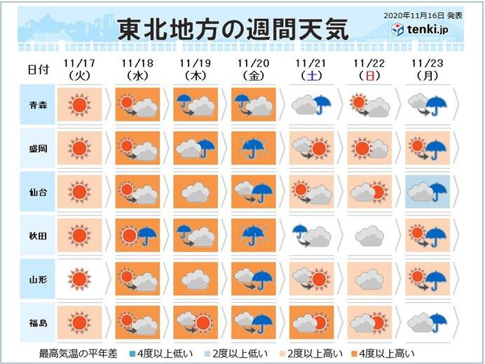 冬の足音が遠のく 20日(金)にかけて暖かい