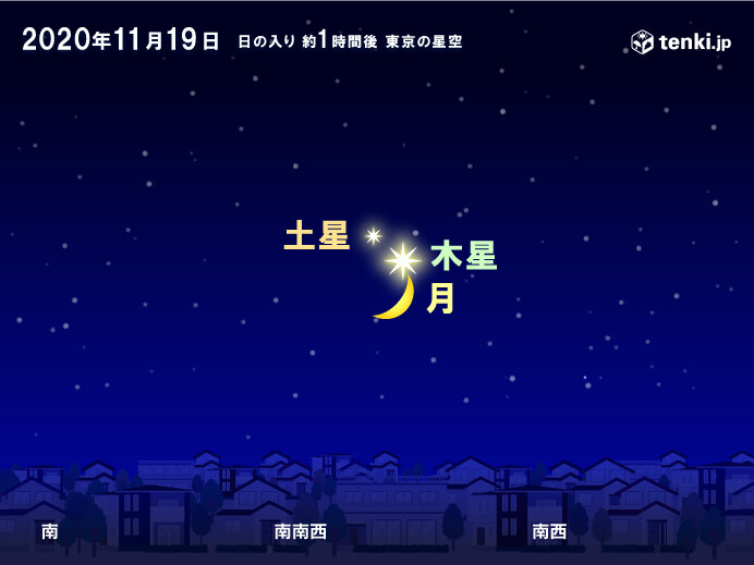 【19日日没後】月と木星と土星が接近