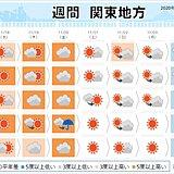 関東の週間天気 晴れる日多い 暖かさは金曜日まで