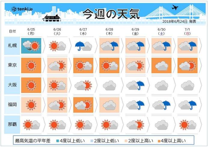 今週の天気 関東 まるで梅雨明けのよう