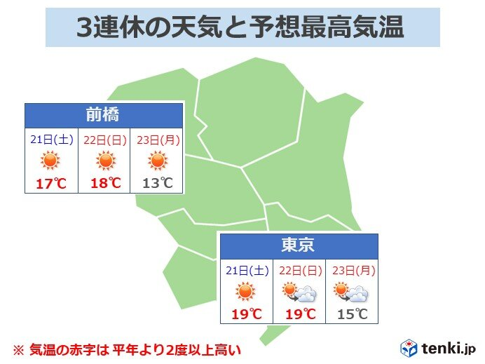 関東 3連休前半は日差し暖か 後半はこの時期らしくヒンヤリ