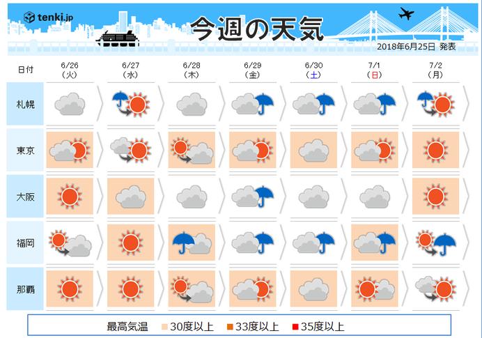 週間 奄美は梅雨明けか 梅雨前線北日本へ