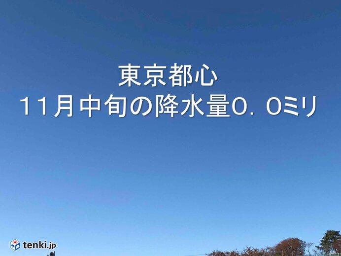 東京都心 18年ぶり 11月中旬の降水量0.0ミリ