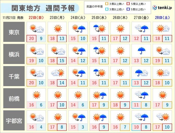関東 この先の気温の傾向は? 12月は本格的な寒さも