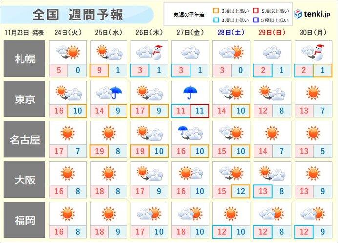 週間 季節は前進 金曜日頃からグッと寒くなる