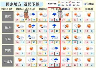 関東の週間 連休明けは晩秋らしい寒さ 週末は師走並みの寒さへ