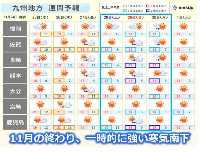 九州 11月終わりは一時的に強い寒気 師走の寒さに