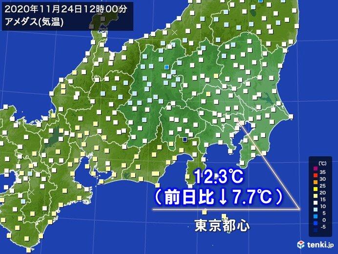 関東 きのうより気温大幅ダウン 東京都心の正午の気温12.3℃