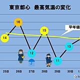 関東 この先は気温の傾向が変わる 冬の寒さが到来