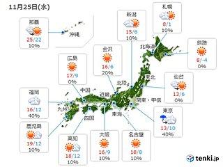 25日 日差しのもとでは快適に 関東は風冷たく 師走の寒さも