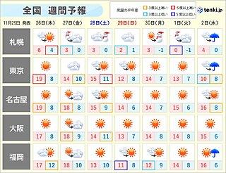 週間 一段と強い寒気南下 冬の寒さが続く