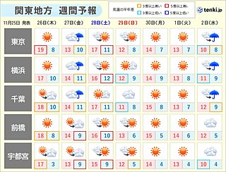 関東 木曜は気温上昇 一転、金曜は気温急降下でグッと寒く