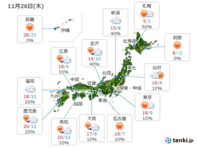 26日 晴れる太平洋側を中心に気温上昇 関東は冬の寒さ解消