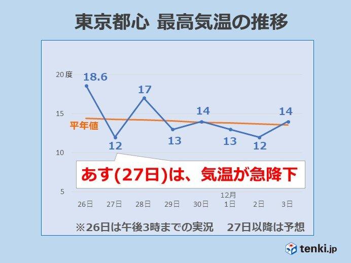 関東 あす27日は気温急降下 日差しなく冬らしい寒さに